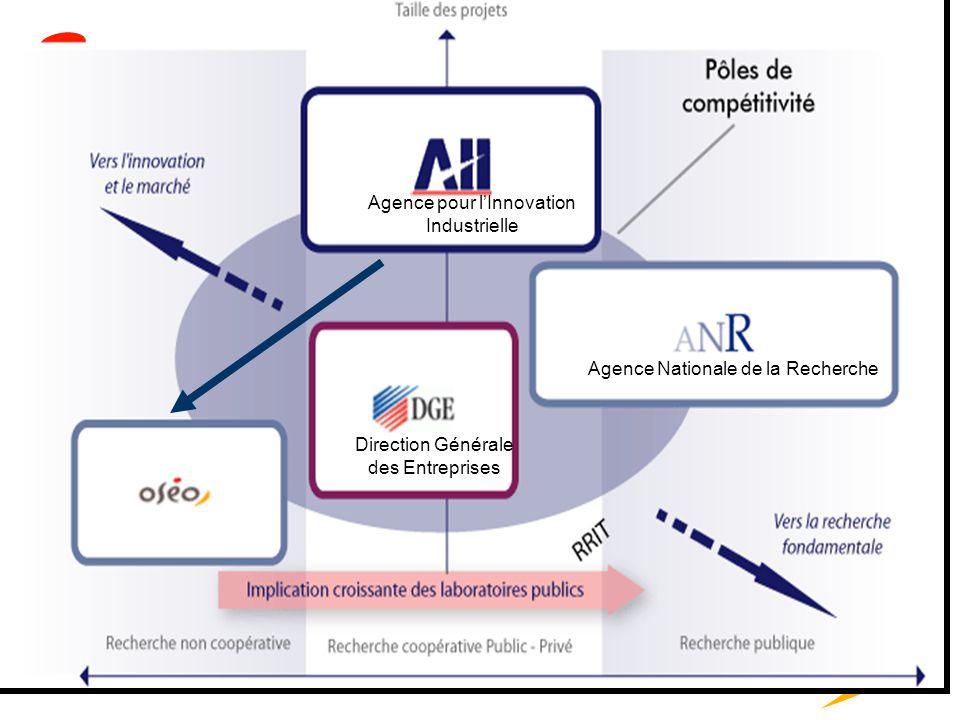 2 Agence pour lInnovation Industrielle Agence Nationale de la Recherche Direction Générale des Entreprises