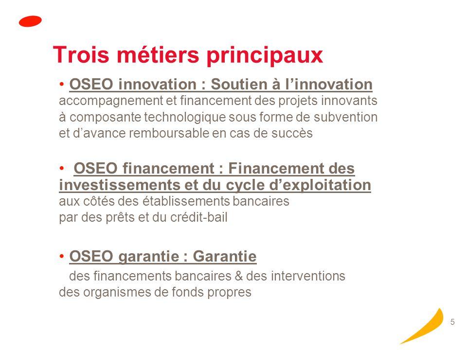 5 Trois métiers principaux OSEO innovation : Soutien à linnovation accompagnement et financement des projets innovants à composante technologique sous forme de subvention et davance remboursable en cas de succès OSEO financement : Financement des investissements et du cycle dexploitation aux côtés des établissements bancaires par des prêts et du crédit-bail OSEO garantie : Garantie des financements bancaires & des interventions des organismes de fonds propres