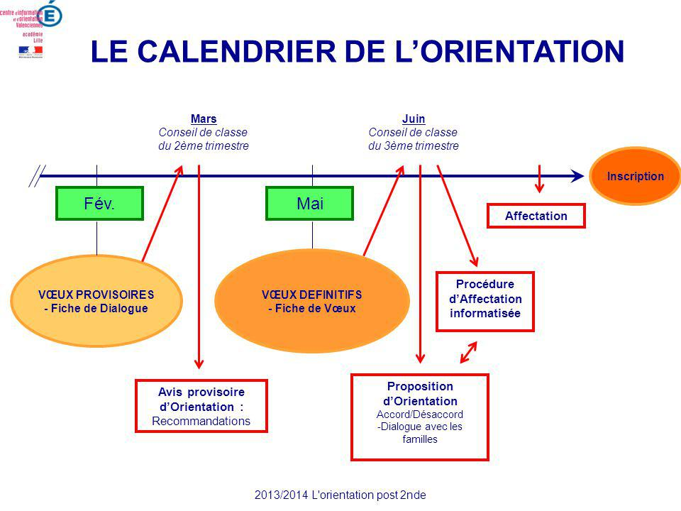 LE CALENDRIER DE LORIENTATION Juin Conseil de classe du 3ème trimestre Mars Conseil de classe du 2ème trimestre MaiFév.