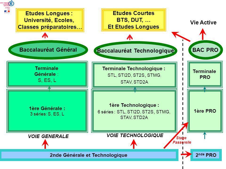 2nde Générale et Technologique 1ère Générale : 3 séries: S, ES, L 1ère Technologique : 6 séries : STL, STI2D, ST2S, STMG, STAV, STD2A Terminale Générale : S, ES, L Terminale Technologique : STL, STI2D, ST2S, STMG, STAV, STD2A Baccalauréat Général Etudes Longues : Université, Ecoles, Classes préparatoires… Baccalauréat Technologique VOIE GENERALE VOIE TECHNOLOGIQUE Etudes Courtes BTS, DUT, … Et Etudes Longues 1ère PRO Terminale PRO BAC PRO 2 nde PRO Stage Passerelle Vie Active