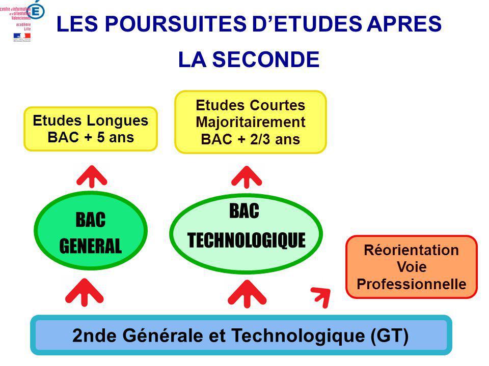 Etudes Courtes Majoritairement BAC + 2/3 ans Etudes Longues BAC + 5 ans 2nde Générale et Technologique (GT) BAC GENERAL BAC GENERAL BAC TECHNOLOGIQUE BAC TECHNOLOGIQUE LES POURSUITES DETUDES APRES LA SECONDE Réorientation Voie Professionnelle