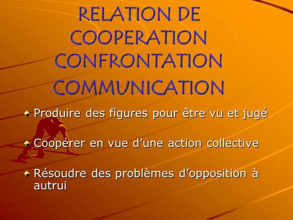 RELATION DE COOPERATION CONFRONTATION COMMUNICATION Produire des figures pour être vu et jugé Coopérer en vue dune action collective Résoudre des problèmes dopposition à autrui