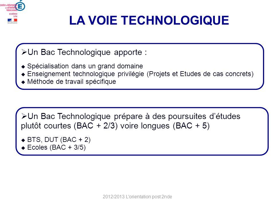 LA VOIE TECHNOLOGIQUE Un Bac Technologique prépare à des poursuites détudes plutôt courtes (BAC + 2/3) voire longues (BAC + 5) BTS, DUT (BAC + 2) Ecol