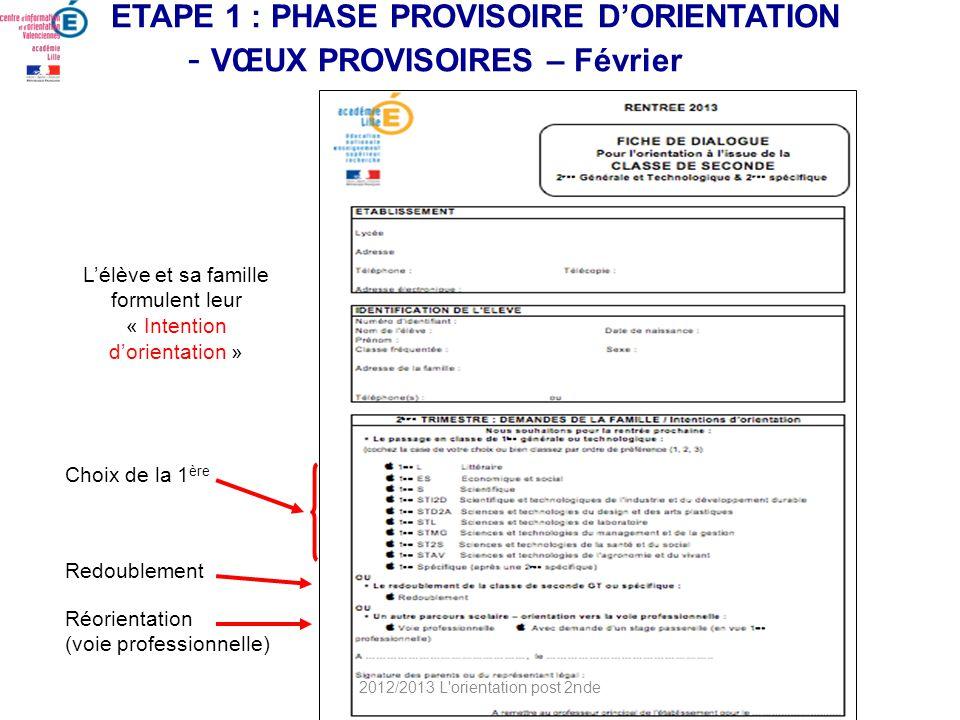 ETAPE 1 : PHASE PROVISOIRE DORIENTATION - VŒUX PROVISOIRES – Février Lélève et sa famille formulent leur « Intention dorientation » Choix de la 1 ère