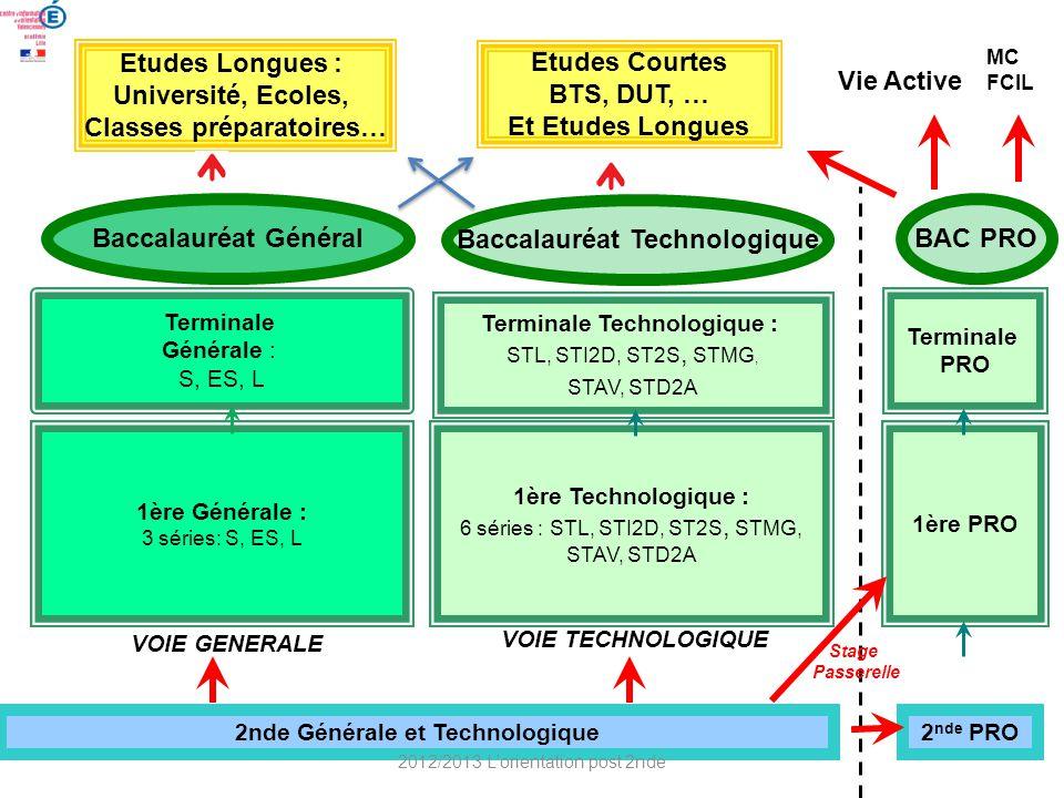 2nde Générale et Technologique 1ère Générale : 3 séries: S, ES, L 1ère Technologique : 6 séries : STL, STI2D, ST2S, STMG, STAV, STD2A Terminale Généra