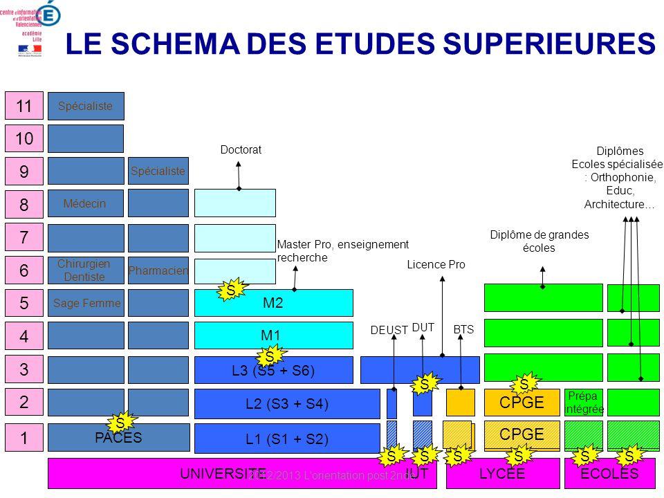 LE SCHEMA DES ETUDES SUPERIEURES 1 4 3 2 5 8 7 6 11 10 9 Cl. Prépa L2 (S3 + S4) CPGE Prépa intégrée L3 (S5 + S6) M1 M2 Chirurgien Dentiste Pharmacien