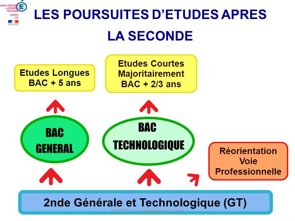 Etudes Courtes Majoritairement BAC + 2/3 ans Etudes Longues BAC + 5 ans 2nde Générale et Technologique (GT) BAC GENERAL BAC GENERAL BAC TECHNOLOGIQUE