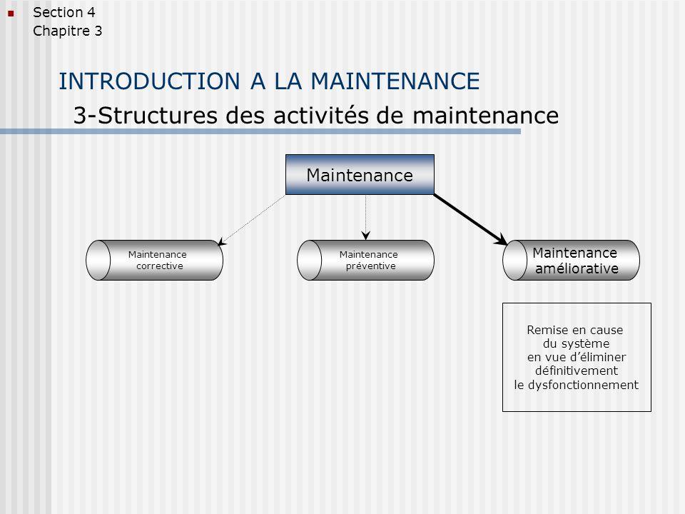 INTRODUCTION A LA MAINTENANCE 3-Structures des activités de maintenance Section 4 Chapitre 3 Maintenance corrective Maintenance améliorative Maintenan