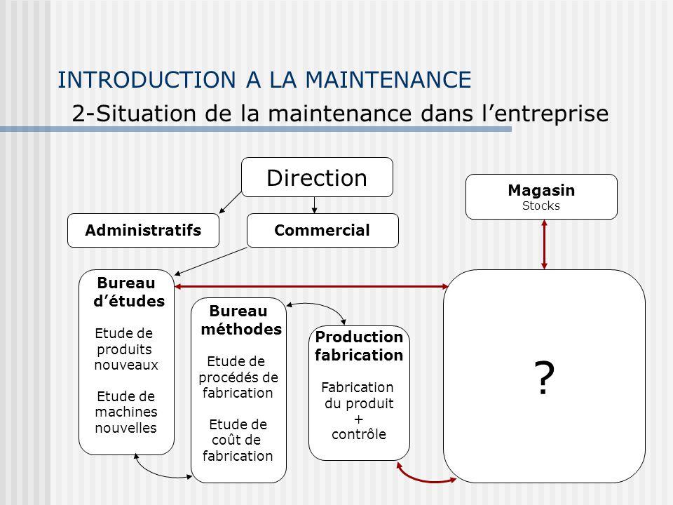 INTRODUCTION A LA MAINTENANCE 2-Situation de la maintenance dans lentreprise Direction AdministratifsCommercial Magasin Stocks Bureau détudes Etude de