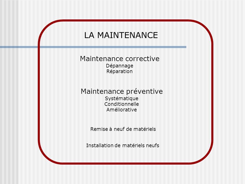 LA MAINTENANCE Maintenance corrective Dépannage Réparation Maintenance préventive Systématique Conditionnelle Améliorative Remise à neuf de matériels