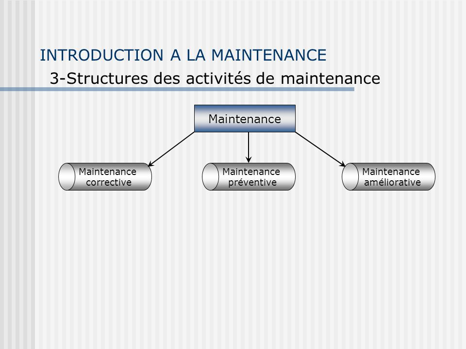 INTRODUCTION A LA MAINTENANCE 3-Structures des activités de maintenance Section 4 Chapitre 3 Maintenance corrective Maintenance améliorative Maintenance préventive Intervention rapide après dysfonctionnement Arrêt du système DépannageRéparation