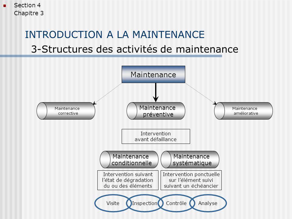 INTRODUCTION A LA MAINTENANCE 3-Structures des activités de maintenance Section 4 Chapitre 3 Maintenance corrective Maintenance améliorative Maintenance préventive Remise en cause du système en vue déliminer définitivement le dysfonctionnement