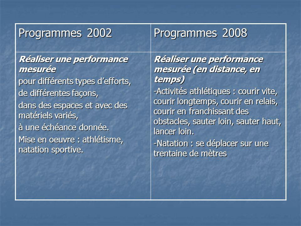 Programmes 2002 Programmes 2008 Réaliser une performance mesurée pour différents types defforts, de différentes façons, dans des espaces et avec des m