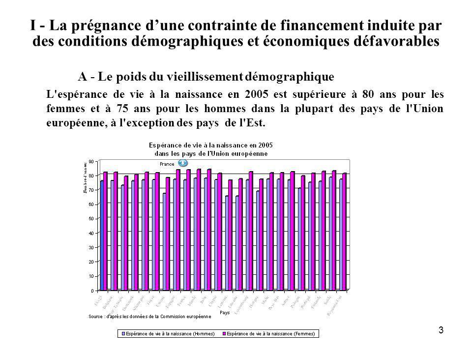 3 I - La prégnance dune contrainte de financement induite par des conditions démographiques et économiques défavorables A - Le poids du vieillissement