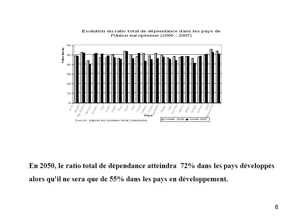 6 En 2050, le ratio total de dépendance atteindra 72% dans les pays développés alors qu'il ne sera que de 55% dans les pays en développement. En 2050,