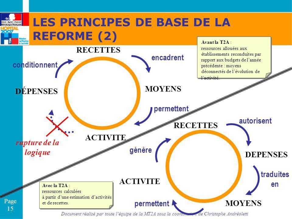 Document réalisé par toute léquipe de la MT2A sous la coordination de Christophe Andréoletti Page 15 MOYENS ACTIVITE DÉPENSES RECETTES permettent enca