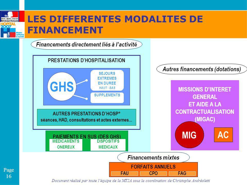Document réalisé par toute léquipe de la MT2A sous la coordination de Christophe Andréoletti Page 16 Financements directement liés à lactivité Autres