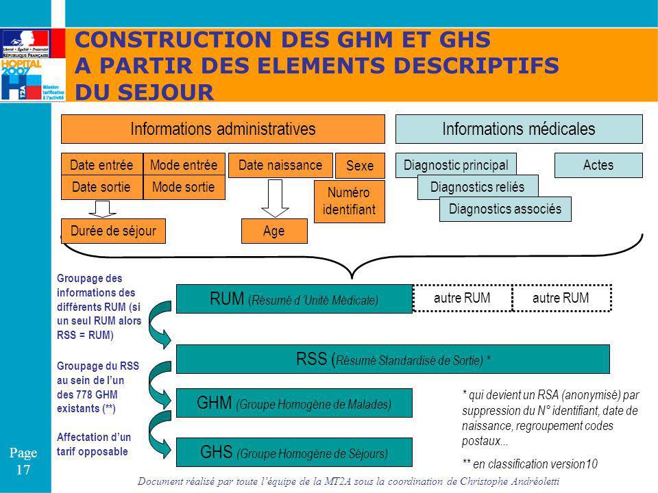 Document réalisé par toute léquipe de la MT2A sous la coordination de Christophe Andréoletti Page 17 Diagnostic principalActes Sexe RUM ( Résumé d Uni