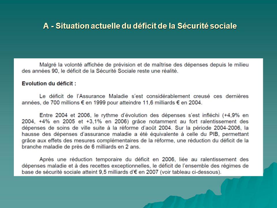 A - Situation actuelle du déficit de la Sécurité sociale A - Situation actuelle du déficit de la Sécurité sociale