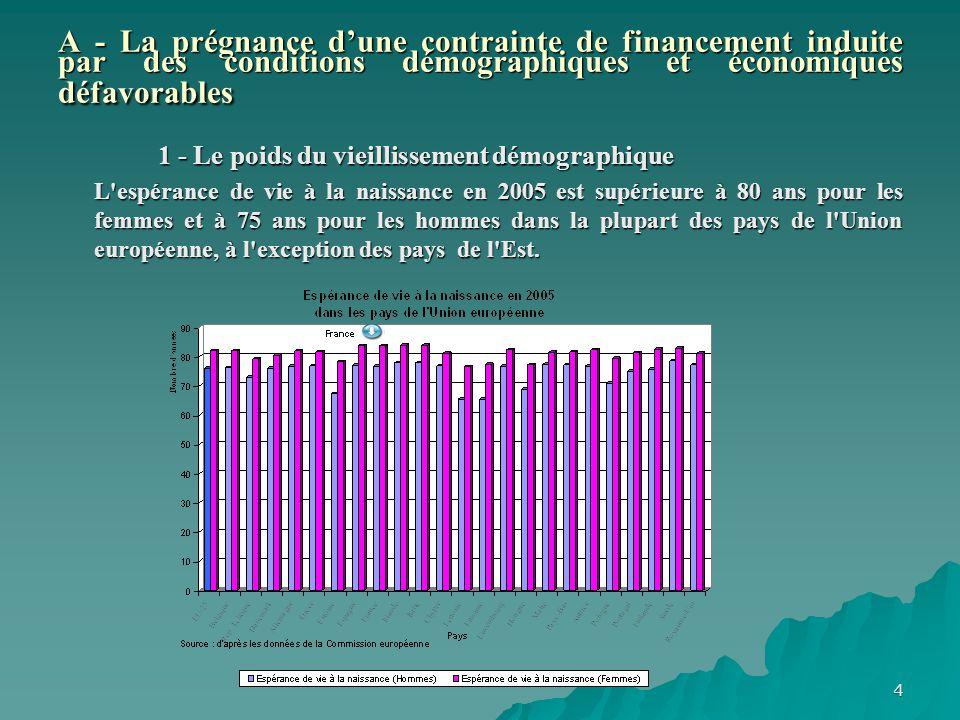 4 A - La prégnance dune contrainte de financement induite par des conditions démographiques et économiques défavorables 1 - Le poids du vieillissement