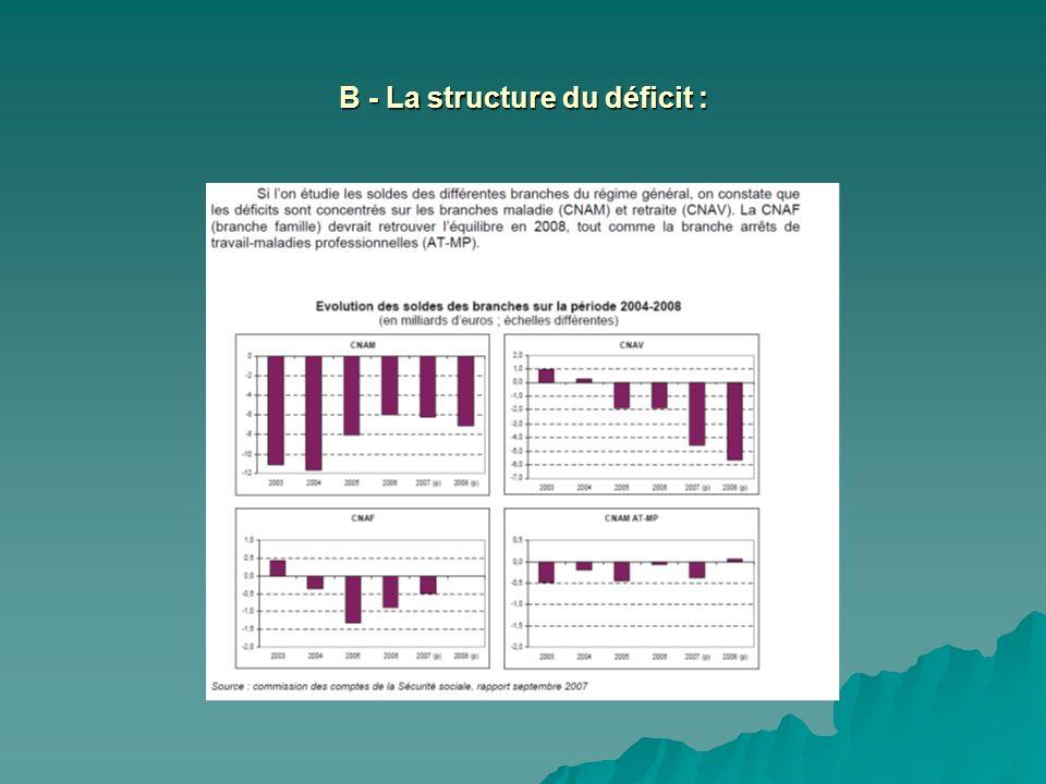 B - La structure du déficit :