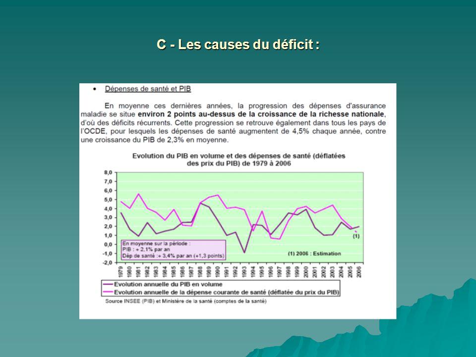 C - Les causes du déficit :