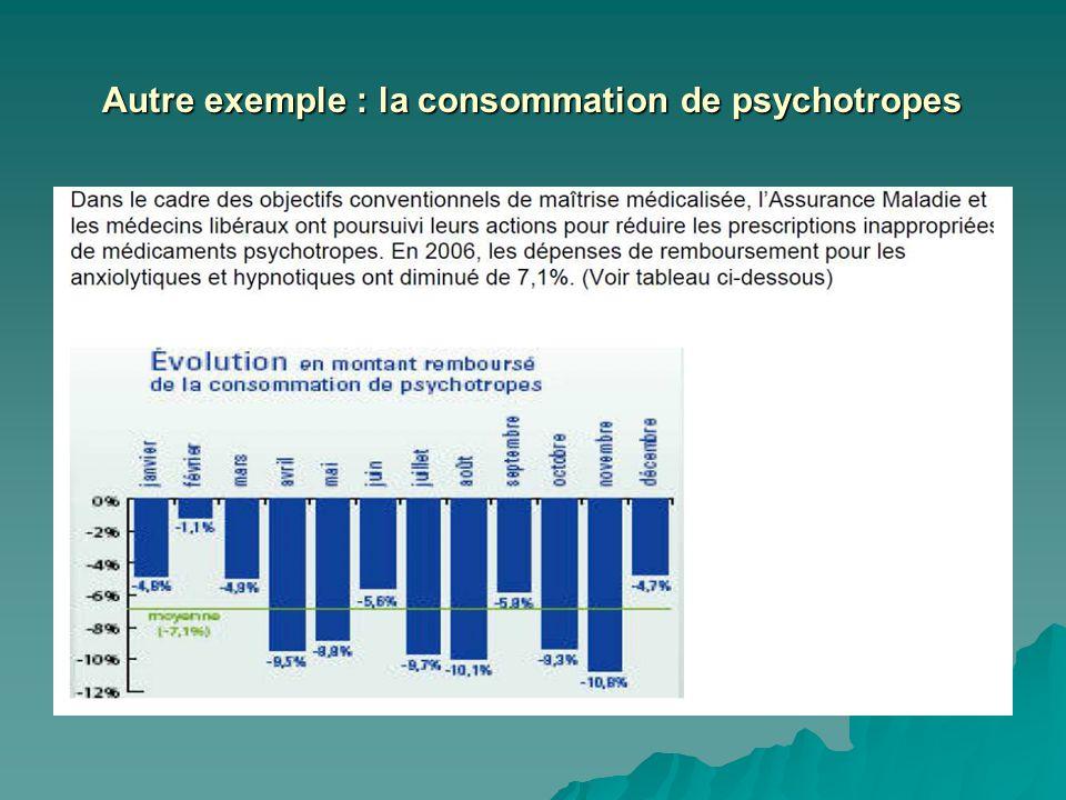 Autre exemple : la consommation de psychotropes
