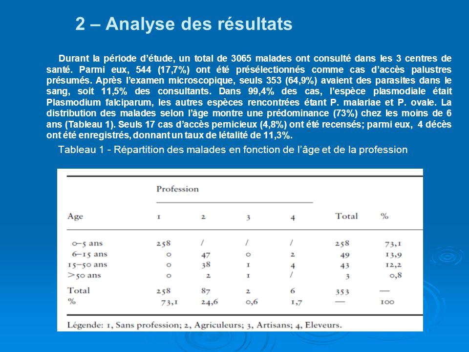 2 – Analyse des résultats Durant la période détude, un total de 3065 malades ont consulté dans les 3 centres de santé. Parmi eux, 544 (17,7%) ont été