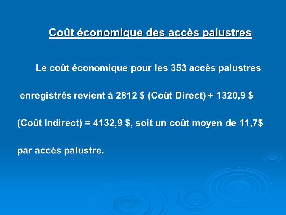 Coût économique des accès palustres Le coût économique pour les 353 accès palustres enregistrés revient à 2812 $ (Coût Direct) + 1320,9 $ (Coût Indire
