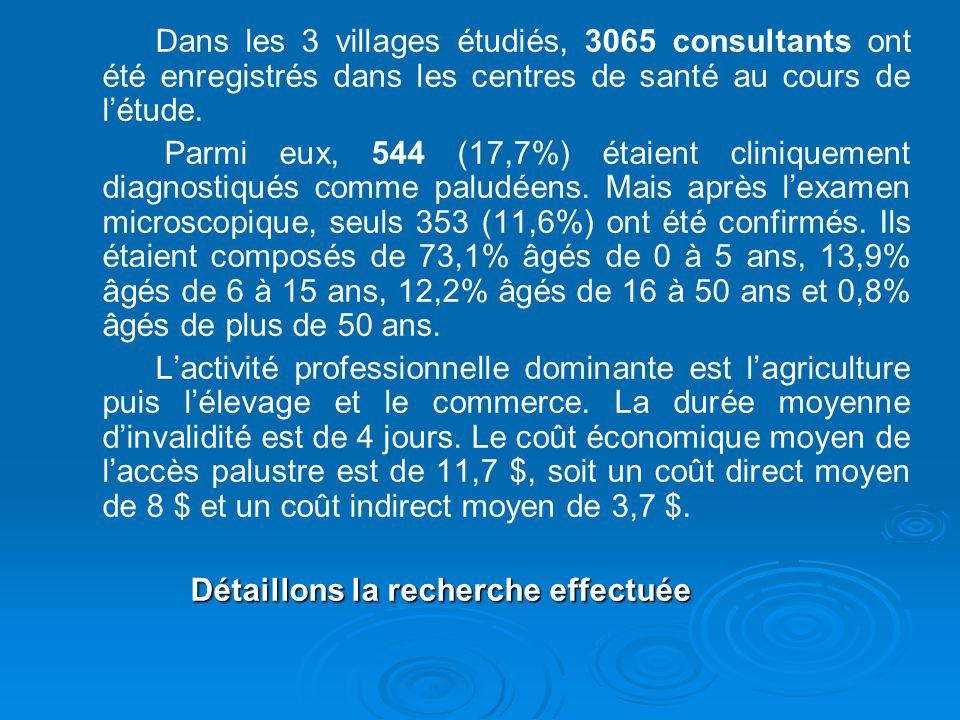 Dans les 3 villages étudiés, 3065 consultants ont été enregistrés dans les centres de santé au cours de létude. Parmi eux, 544 (17,7%) étaient cliniqu