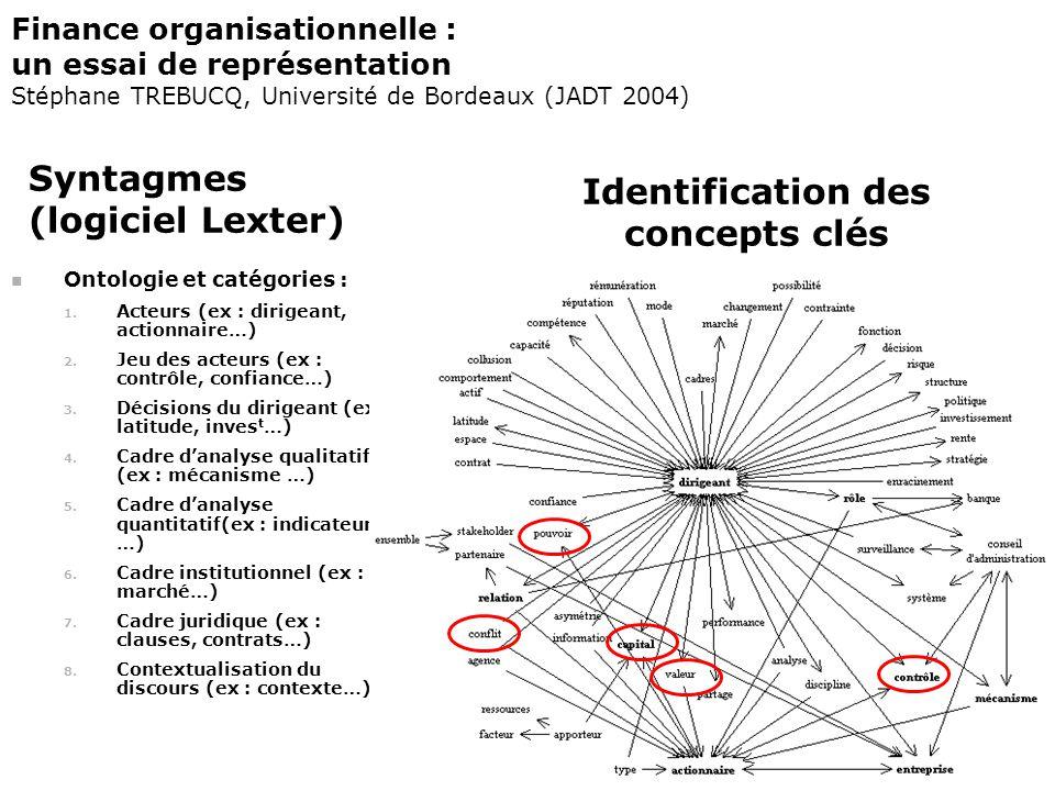 Syntagmes (logiciel Lexter) Ontologie et catégories : 1. Acteurs (ex : dirigeant, actionnaire…) 2. Jeu des acteurs (ex : contrôle, confiance…) 3. Déci