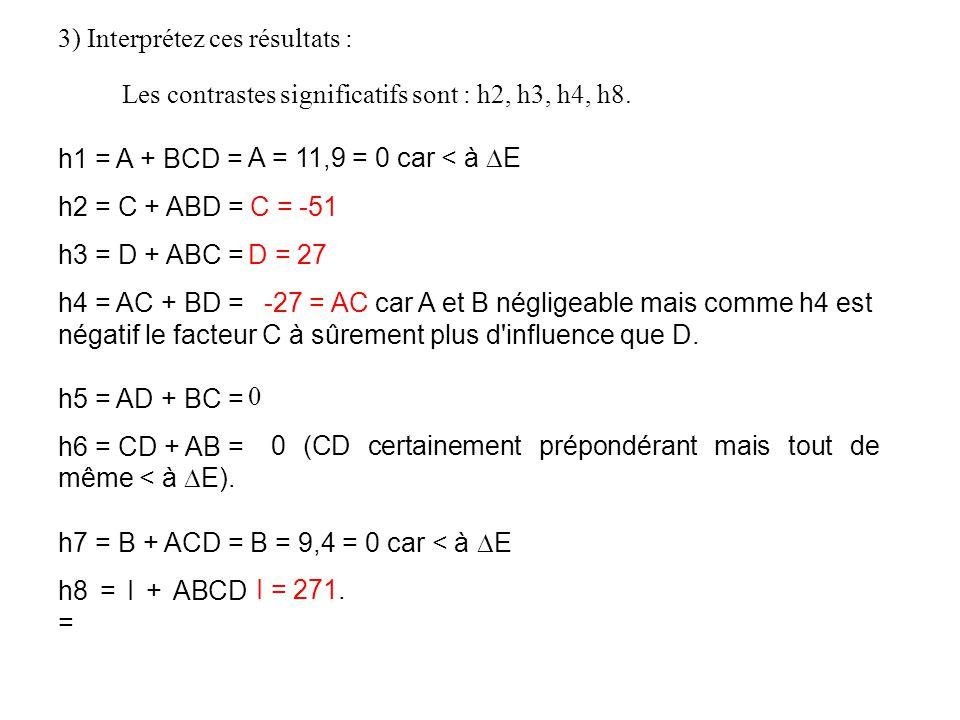 3) Interprétez ces résultats : Les contrastes significatifs sont : h2, h3, h4, h8. h1 = A + BCD = h2 = C + ABD = h3 = D + ABC = h4 = AC + BD = h5 = AD