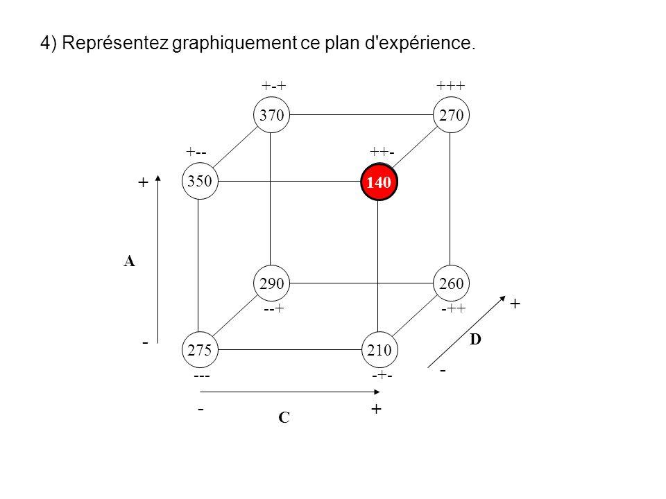 4) Représentez graphiquement ce plan d'expérience. 275210 350 370270 140 290260 ----+- +-- --+-++ +-+ ++- +++ A - + C - + D - + 140