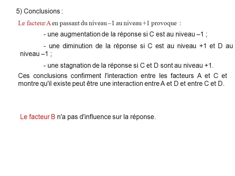 5) Conclusions : Le facteur A en passant du niveau –1 au niveau +1 provoque : - une augmentation de la réponse si C est au niveau –1 ; - une diminutio