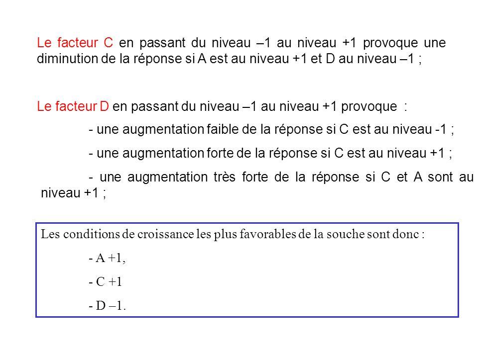 Le facteur C en passant du niveau –1 au niveau +1 provoque une diminution de la réponse si A est au niveau +1 et D au niveau –1 ; Le facteur D en pass