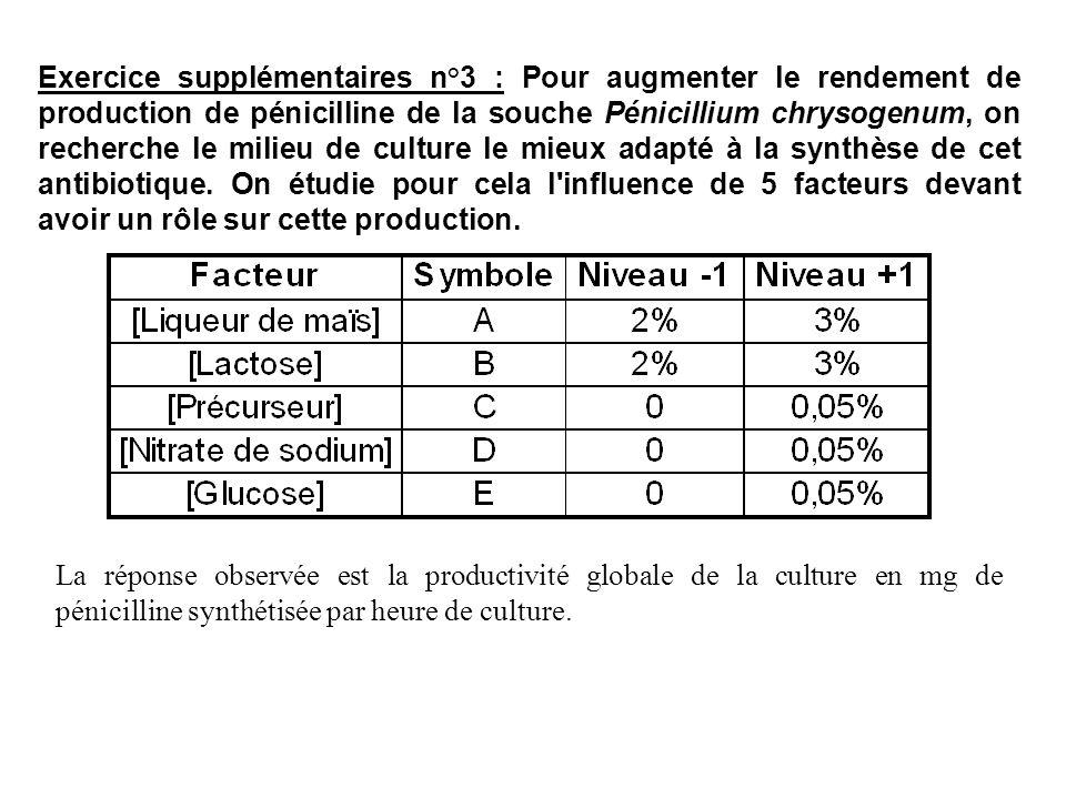 Exercice supplémentaires n°3 : Pour augmenter le rendement de production de pénicilline de la souche Pénicillium chrysogenum, on recherche le milieu d