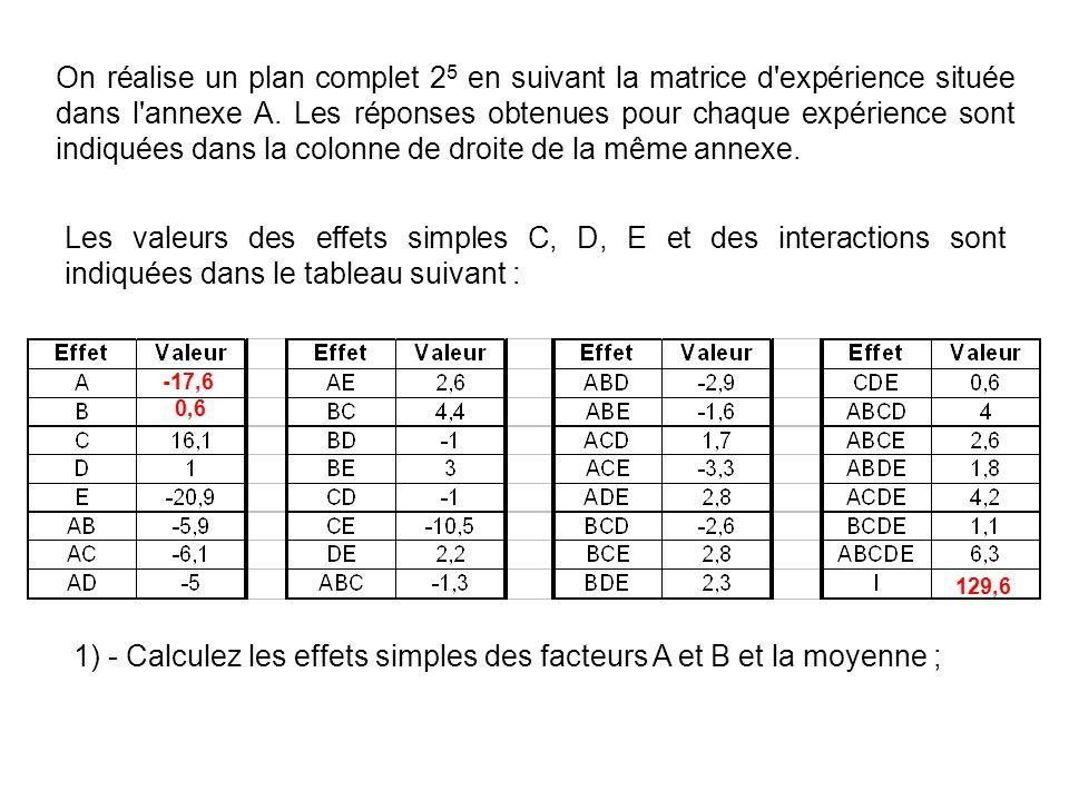 On réalise un plan complet 2 5 en suivant la matrice d'expérience située dans l'annexe A. Les réponses obtenues pour chaque expérience sont indiquées