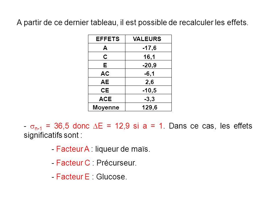 A partir de ce dernier tableau, il est possible de recalculer les effets. A C E AC AE CE ACE Moyenne -17,6 16,1 -20,9 -6,1 2,6 -10,5 -3,3 129,6 EFFETS