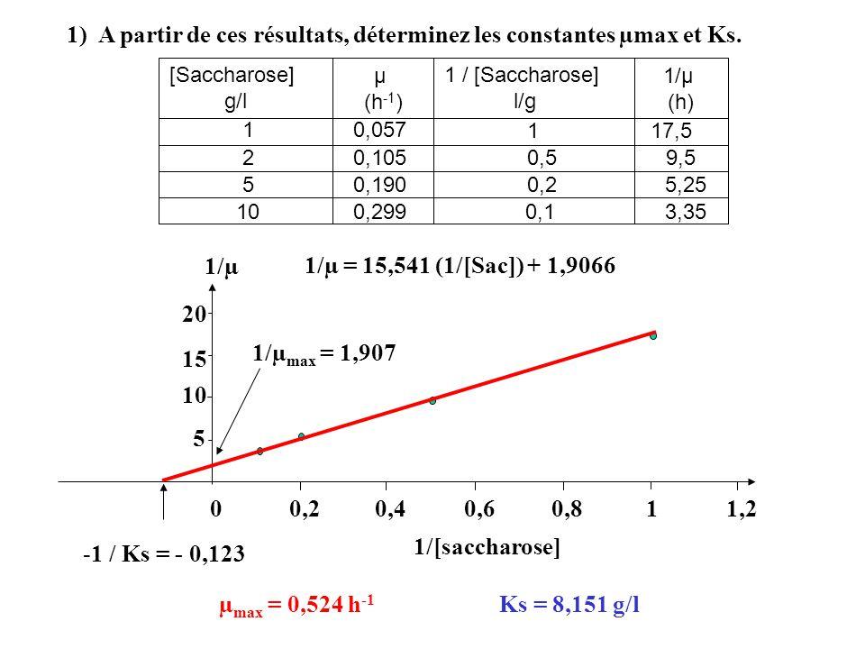 1) A partir de ces résultats, déterminez les constantes µmax et Ks. [Saccharose] g/l µ (h -1 ) 10,057 20,105 50,190 10 0,299 117,5 0,59,5 0,25,25 0,13