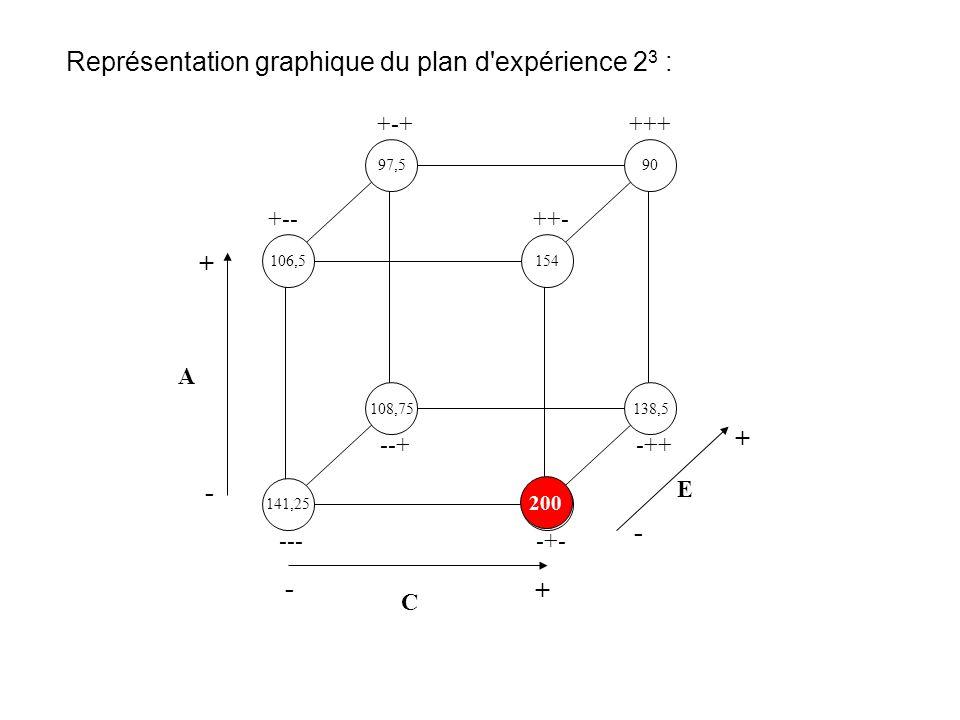 Représentation graphique du plan d'expérience 2 3 : 141,25200 106,5 97,590 154 108,75138,5 ----+- +-- --+-++ +-+ ++- +++ A - + C - + E - + 200