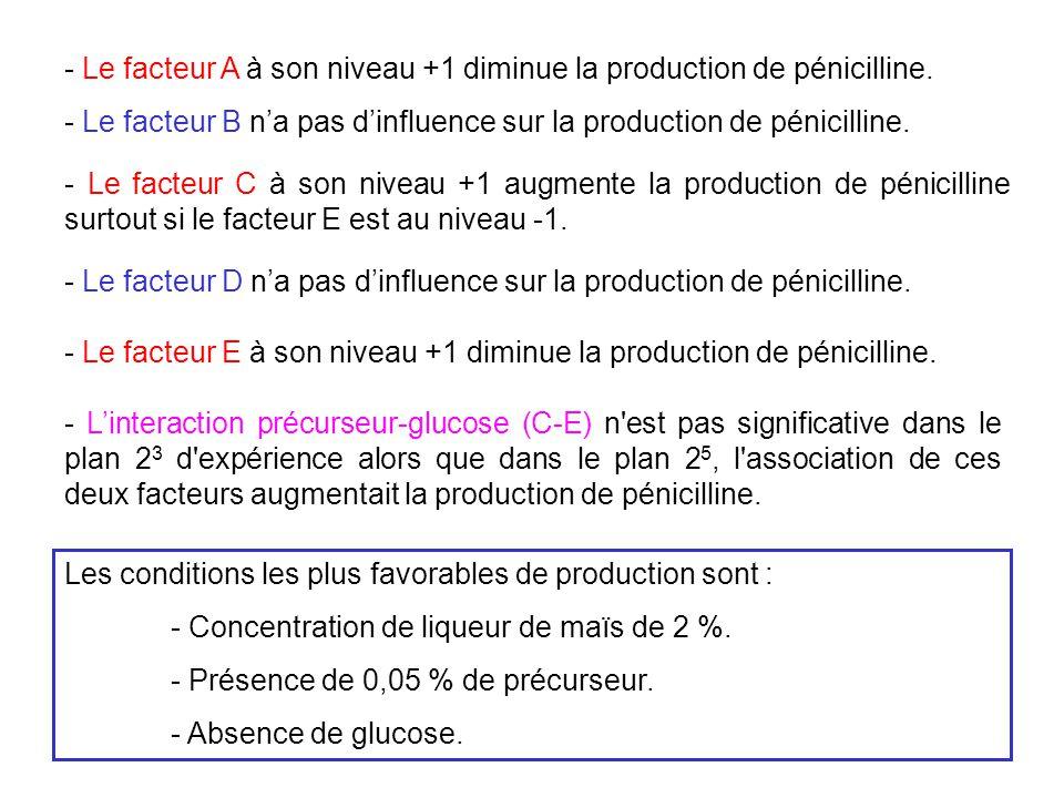 - Le facteur A à son niveau +1 diminue la production de pénicilline. - Le facteur C à son niveau +1 augmente la production de pénicilline surtout si l