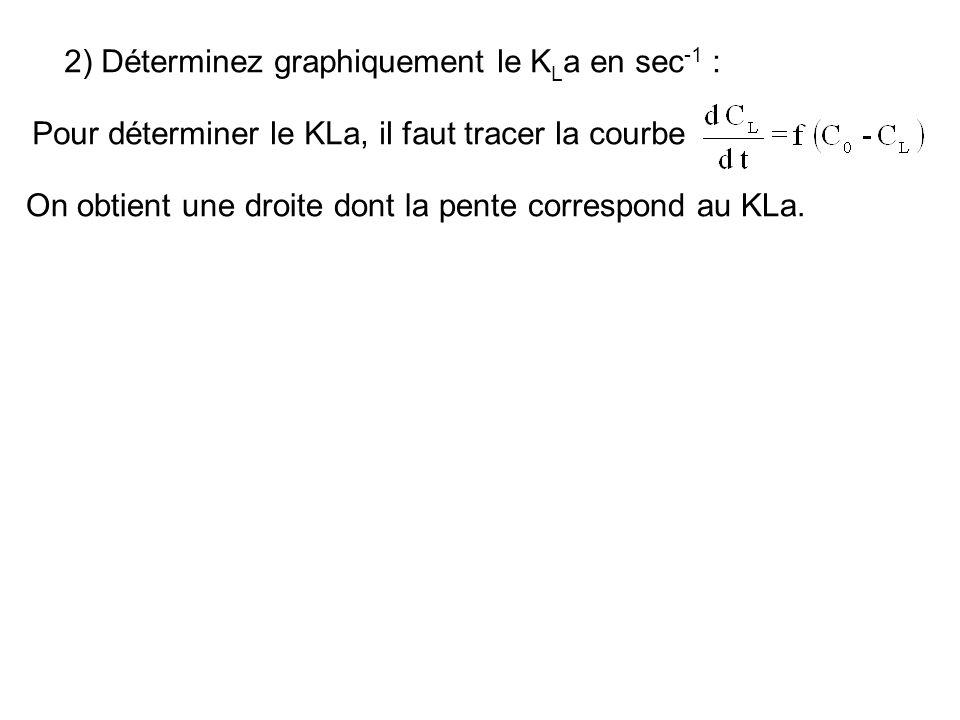 2) Déterminez graphiquement le K L a en sec -1 : Pour déterminer le KLa, il faut tracer la courbe On obtient une droite dont la pente correspond au KL