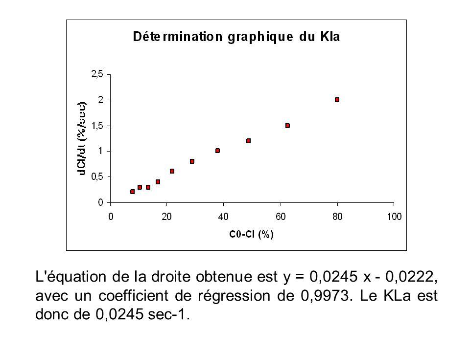 L'équation de la droite obtenue est y = 0,0245 x - 0,0222, avec un coefficient de régression de 0,9973. Le KLa est donc de 0,0245 sec-1.