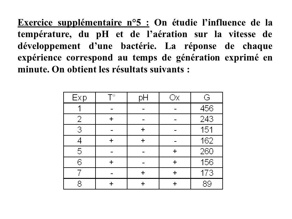 Exercice supplémentaire n°5 : On étudie linfluence de la température, du pH et de laération sur la vitesse de développement dune bactérie. La réponse
