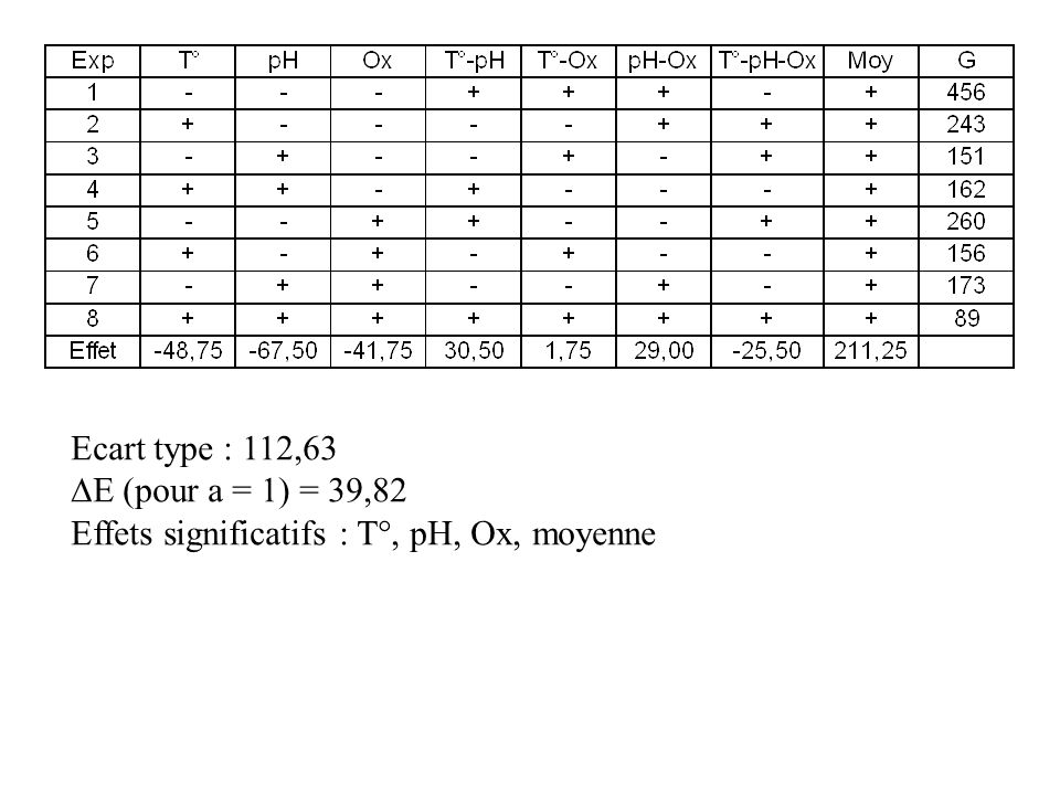 Ecart type : 112,63 E (pour a = 1) = 39,82 Effets significatifs : T°, pH, Ox, moyenne
