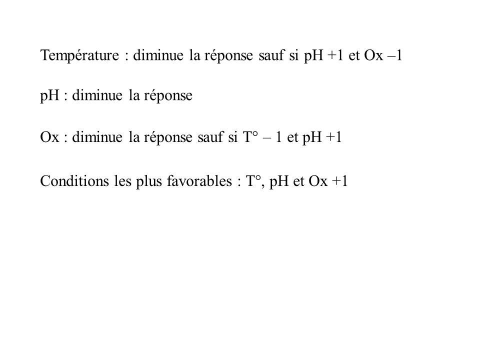Température : diminue la réponse sauf si pH +1 et Ox –1 pH : diminue la réponse Ox : diminue la réponse sauf si T° – 1 et pH +1 Conditions les plus fa