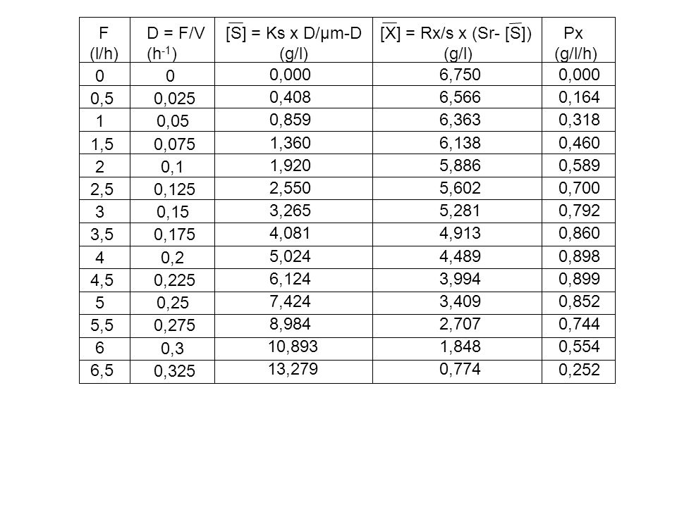 Px (g/l/h) 0,000 0,164 0,318 0,460 0,589 0,700 0,792 0,860 0,898 0,899 0,852 0,744 0,554 0,252 F (l/h) 0 0,5 1 1,5 2 2,5 3 3,5 4 4,5 5 5,5 6 6,5 D = F