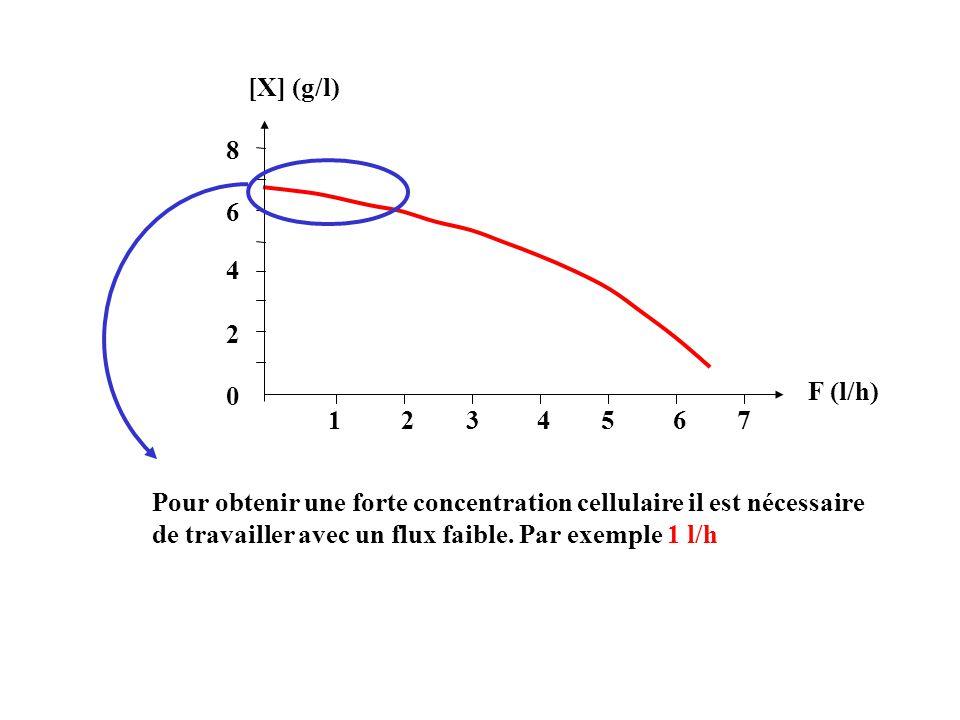 2 0 4 6 8 1234567 [X] (g/l) F (l/h) Pour obtenir une forte concentration cellulaire il est nécessaire de travailler avec un flux faible. Par exemple 1