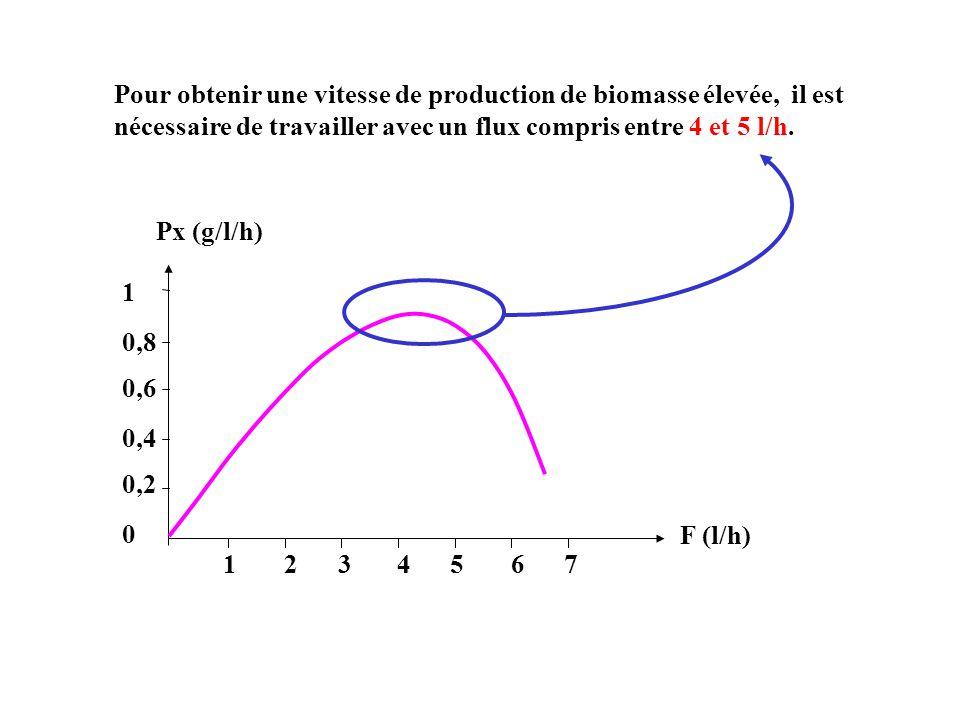 0 0,2 1234567 Px (g/l/h) F (l/h) 0,4 0,6 0,8 1 Pour obtenir une vitesse de production de biomasse élevée, il est nécessaire de travailler avec un flux