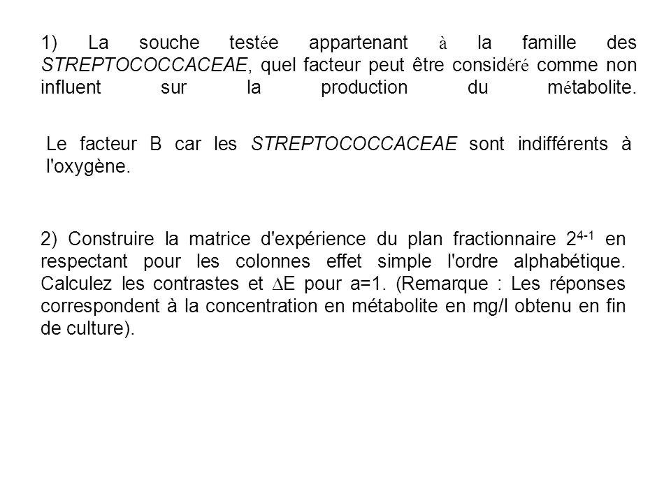 1) La souche test é e appartenant à la famille des STREPTOCOCCACEAE, quel facteur peut être consid é r é comme non influent sur la production du m é t